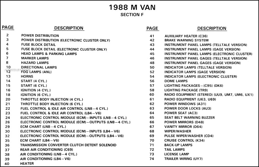 1988 Chevy Astro/GMC Safari Van Wiring Diagram Original