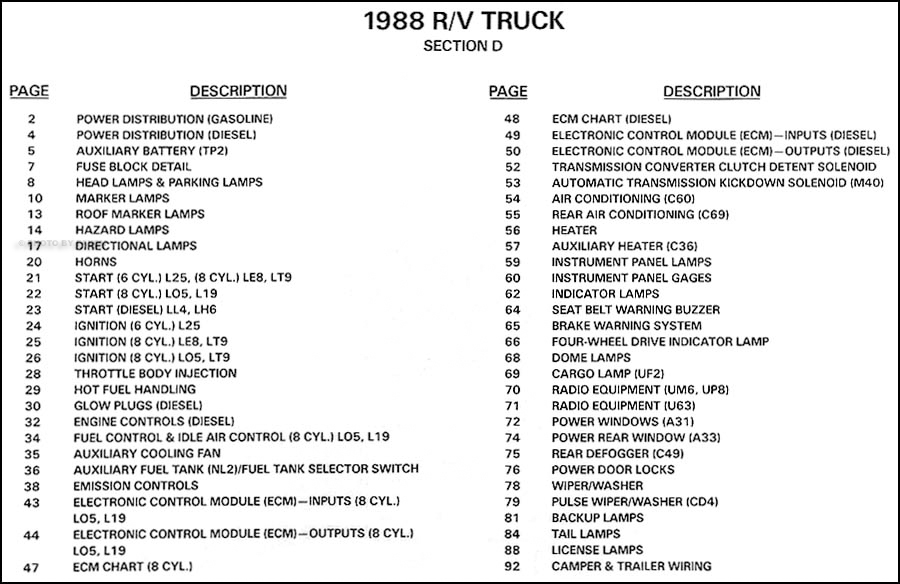 1988 Chevy  Gmc R  V Wiring Diagram Suburban  Blazer  Jimmy  R  V Pickup
