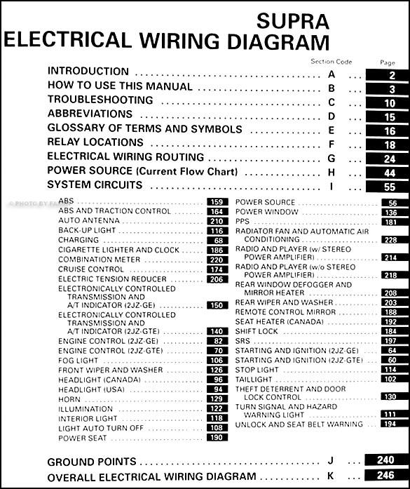 Astounding 1995 1996 Toyota Supra Wiring Diagram Manual Original Wiring Cloud Hisonuggs Outletorg