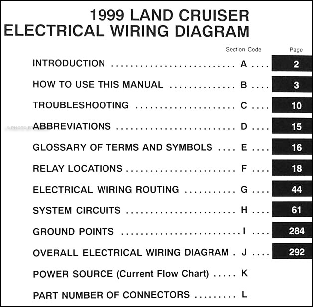 1999 Toyota Land Cruiser Wiring Diagram Manual Original on engine diagrams, led circuit diagrams, motor diagrams, gmc fuse box diagrams, electrical diagrams, lighting diagrams, pinout diagrams, switch diagrams, transformer diagrams, honda motorcycle repair diagrams, battery diagrams, troubleshooting diagrams, smart car diagrams, snatch block diagrams, hvac diagrams, series and parallel circuits diagrams, sincgars radio configurations diagrams, electronic circuit diagrams, friendship bracelet diagrams, internet of things diagrams,