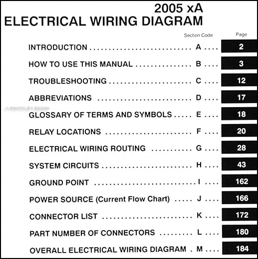 scion xa fuse diagram wiring diagram list scion xa fuse diagram wiring diagram load scion xb fuse location scion xa fuse diagram