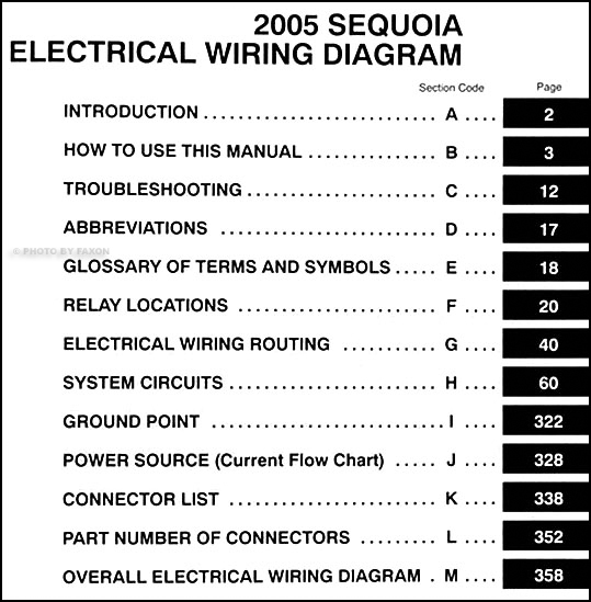 2005 toyota tundra fuse diagram wiring diagrams schematic 2004 tundra fuse diagram 2005 toyota sequoia wiring diagram manual original · table of contents 2005 toyota tundra fuse